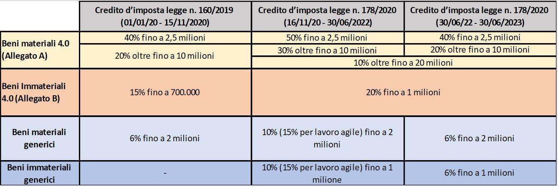 calcolo credito d'imposta per beni strumentali nuovi