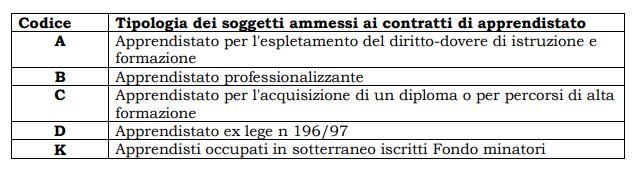 soggetti ammessi al contratto di apprendistato