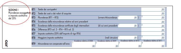 plusvalenze assoggettate a imposta sostitutiva 20