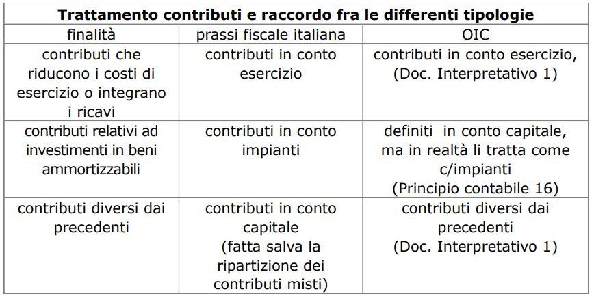 trattamento contabile dei contributi