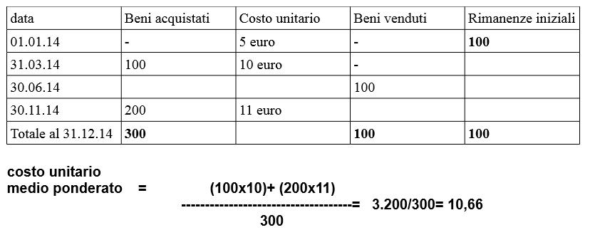 calcolare valorizzazione rimanenze finali di beni fungibili