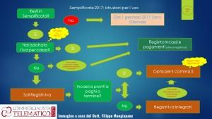 semplificate-2017