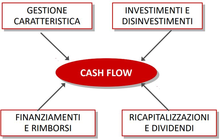 gestione liquidità e flussi finanziari