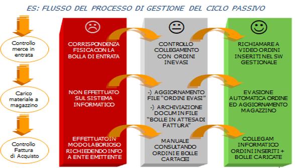 ciclo passivo e fatturazione elettronica