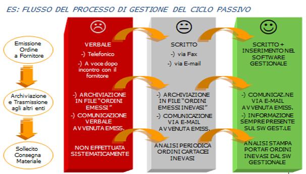 ciclo passivo e fatturazione elttronica
