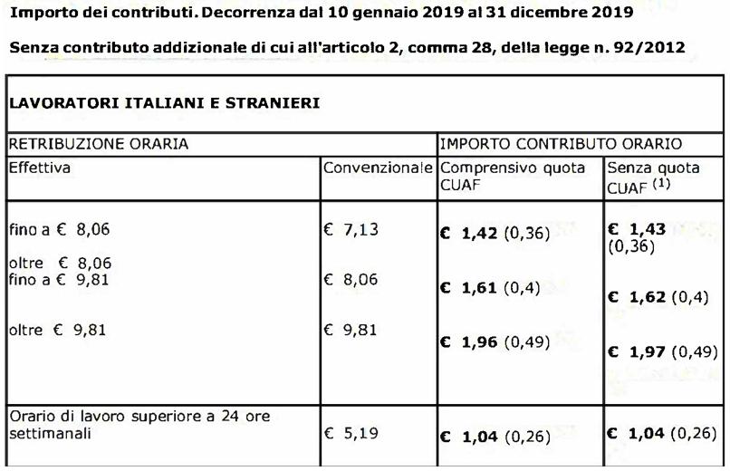 Lavoratori domestici: stabiliti i minimi retributivi e contributivi 2019
