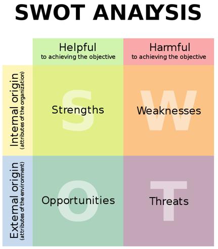 L'analisi SWOT: uno strumento indispensabile  per la formulazione della strategia aziendale