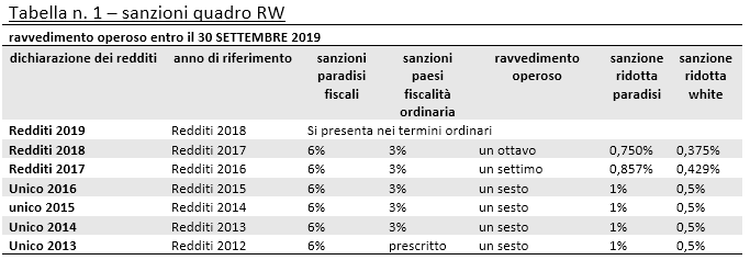 sanzioni quadro rw 2019