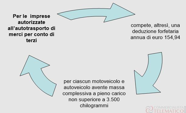 Autotrasporto deduzione per veicolo posseduto