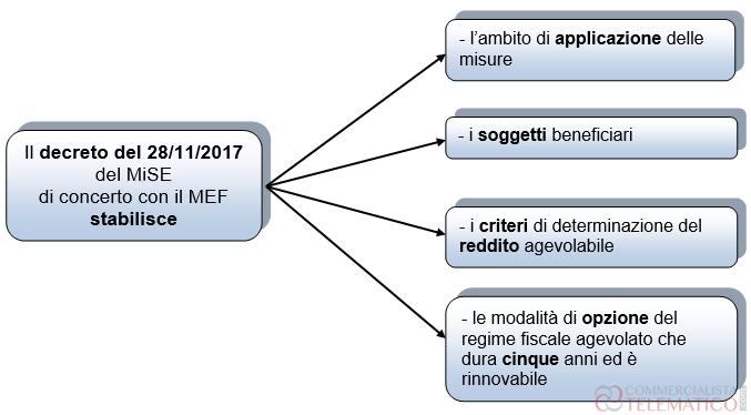 Schema Decreto MiSE MEF 28-11-2017