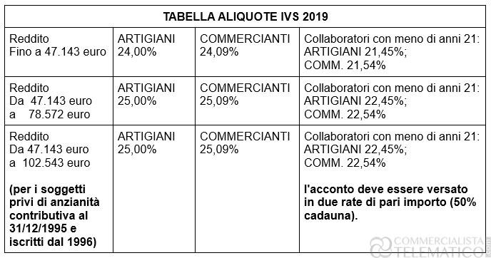 Tabella Aliquote 2019 Contributo previdenziale IVS