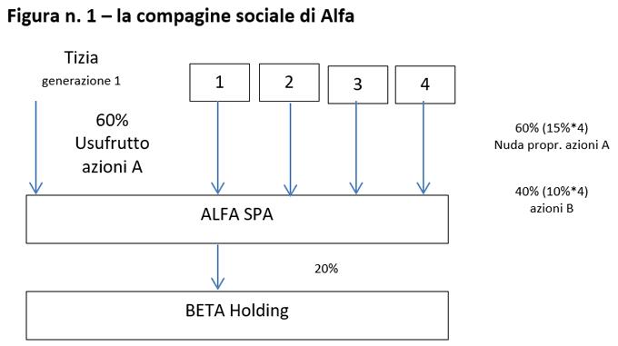 Passaggio generazionale compagine sociale di alfa
