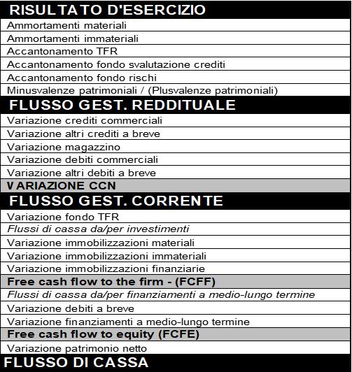 Esempio di Rendiconto finanziario gestionale