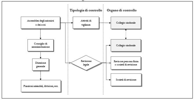 Schema organi di controllo
