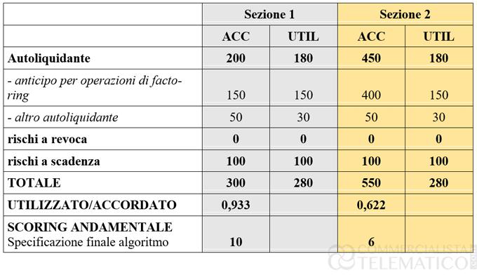 Factoring calcolo anomalie andamentale