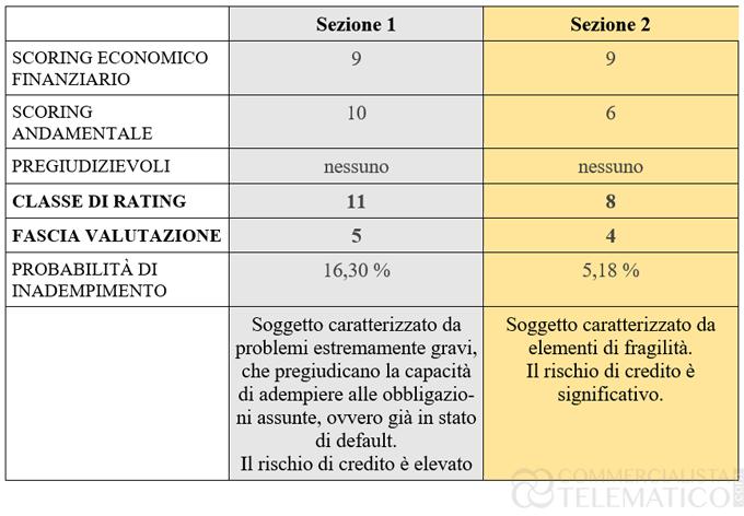 Factoring Calcolo del Rating caso 2