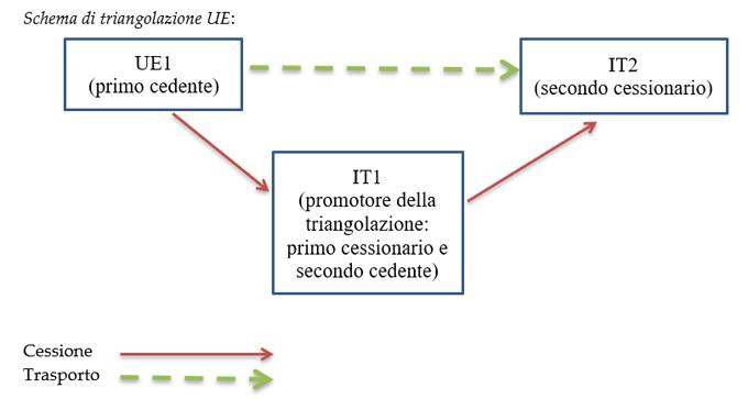 IVA schema di triangolazione UE