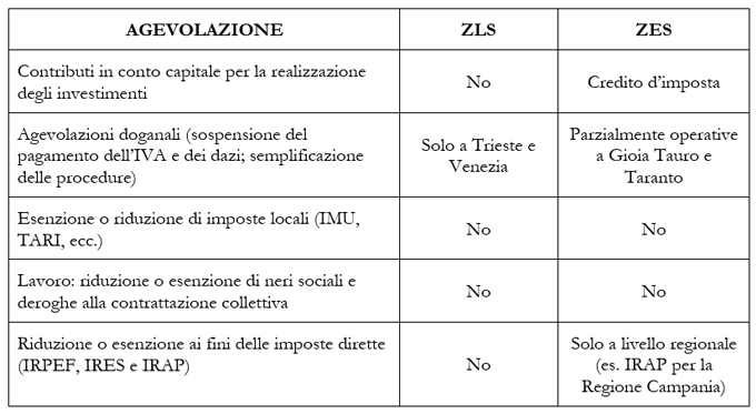Zona Logistica Semplificata e Zone Economiche Speciali