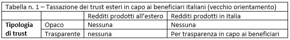 Tassazione dei beneficiari del trust alla luce del Decreto fiscale 2020