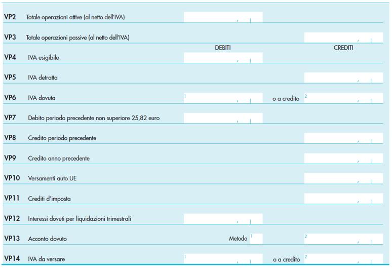 Omessi versamenti periodici e ricalcolo del credito IVA