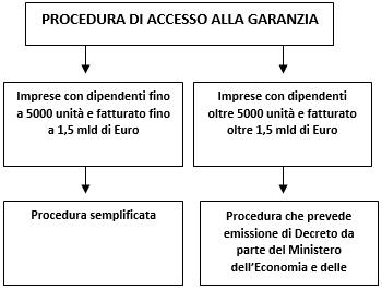 accesso credito sostegno liquidità