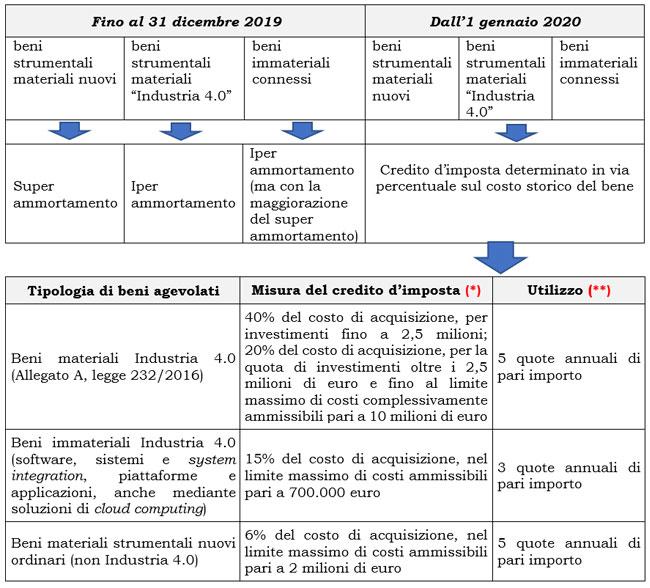 Schema superammortamento, iperammortamento e credito di imposta