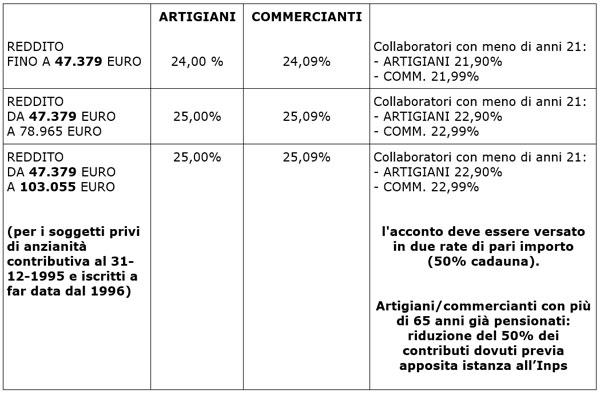 Tabella delle aliquote per contributi IVS 2020