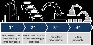 bonus investimenti industria 4.0