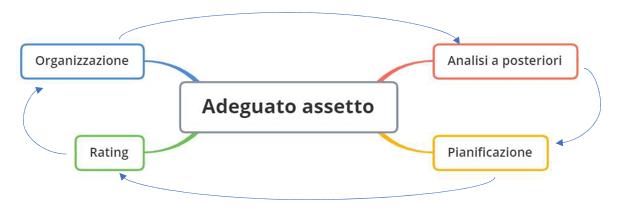 adeguato assetto organizzativo