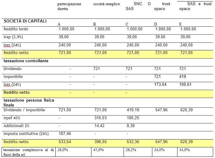 tassazione dividendi società semplice