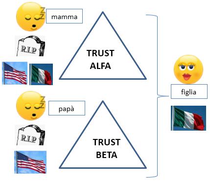 trust interposto