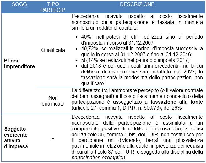 prospetto capitale e riserve 2021