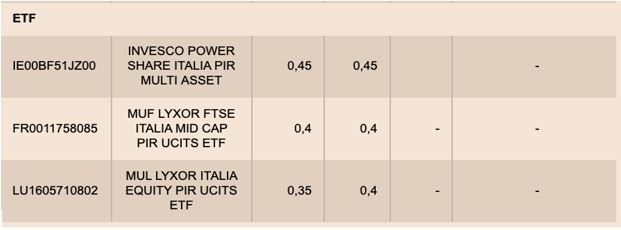 costo gestionale PIR ETF