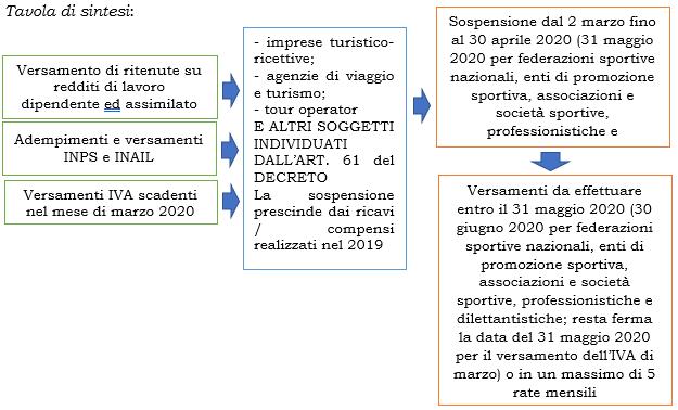Decreto Cura Italia: proroghe dei versamenti
